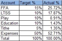 Managing my finances - results for August 2007 to July 2008