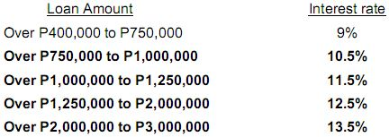 PAG-IBIG-INTEREST-RATES-REPRICING