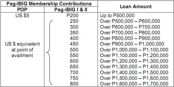 PAG-IBIG-LOAN-ENTITLEMENT-SCHEDULE