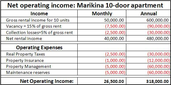 how to buy investment property with low income