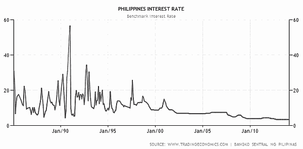 BSP Interest Rates History