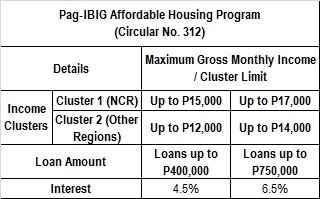 Pag-IBIG Affordable Housing Program Interest Rates (HDMF Circular 312)