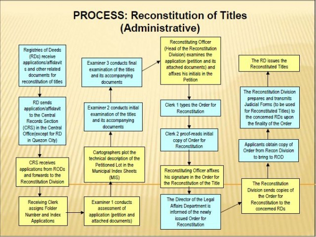 Process- Administrative Reconstitution of Title