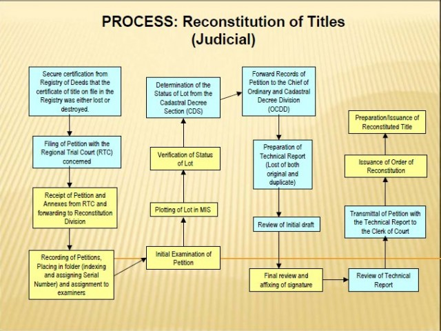 Process- Judicial Reconstitution of Title