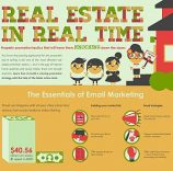 4 Essential Real Estate Marketing Tactics Using Online Tools (Infographic)