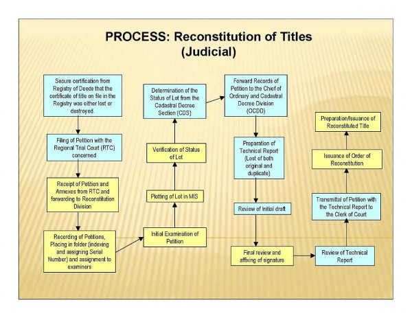 judicial reconstitution of titles