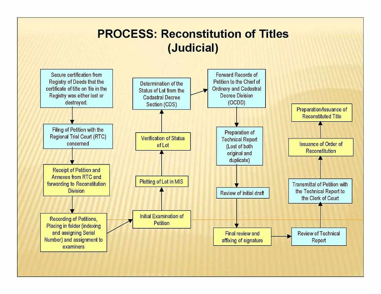 How To Reconstitute Or Replace Lostdestroyed Land Titles