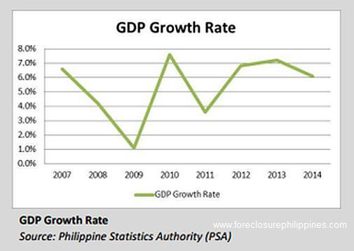 gdp-growth-rate-philippines-mar_2015_market_data2