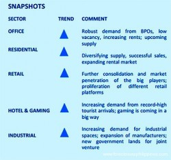 real-estate-market-trends-philippines-mar_2015_snapshots-per-sector