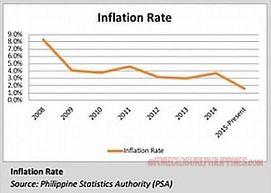 inflation rate in the philippines 2011 Historical inflation rate (cpi) for us in the united states, the bureau of labor statistics publishes the consumer price index (cpi) every month, which can be translated into inflation rate the following is the listing of the historical inflation rate for the united states (us dollar) since it is available.